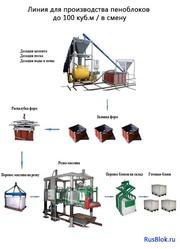 Линия для производства пенобетона и пеноблоков